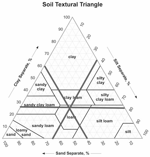 soil texture triangle worksheet resultinfos. Black Bedroom Furniture Sets. Home Design Ideas